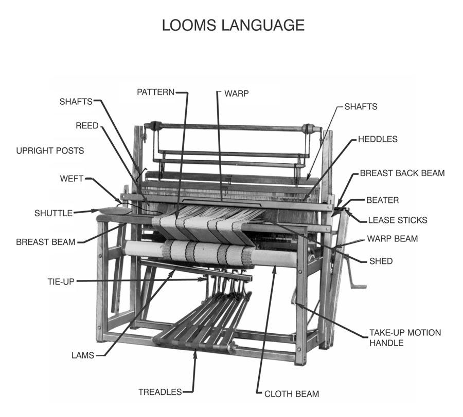 Image Gallery Loom Diagram